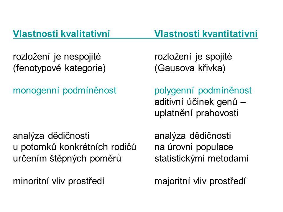 Vlastnosti kvalitativníVlastnosti kvantitativní rozložení je nespojitérozložení je spojité (fenotypové kategorie)(Gausova křivka) monogenní podmíněnos