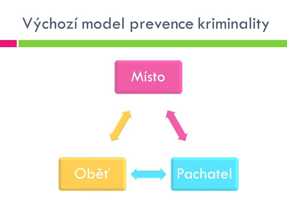 Výchozí model prevence kriminality MístoPachatelOběť