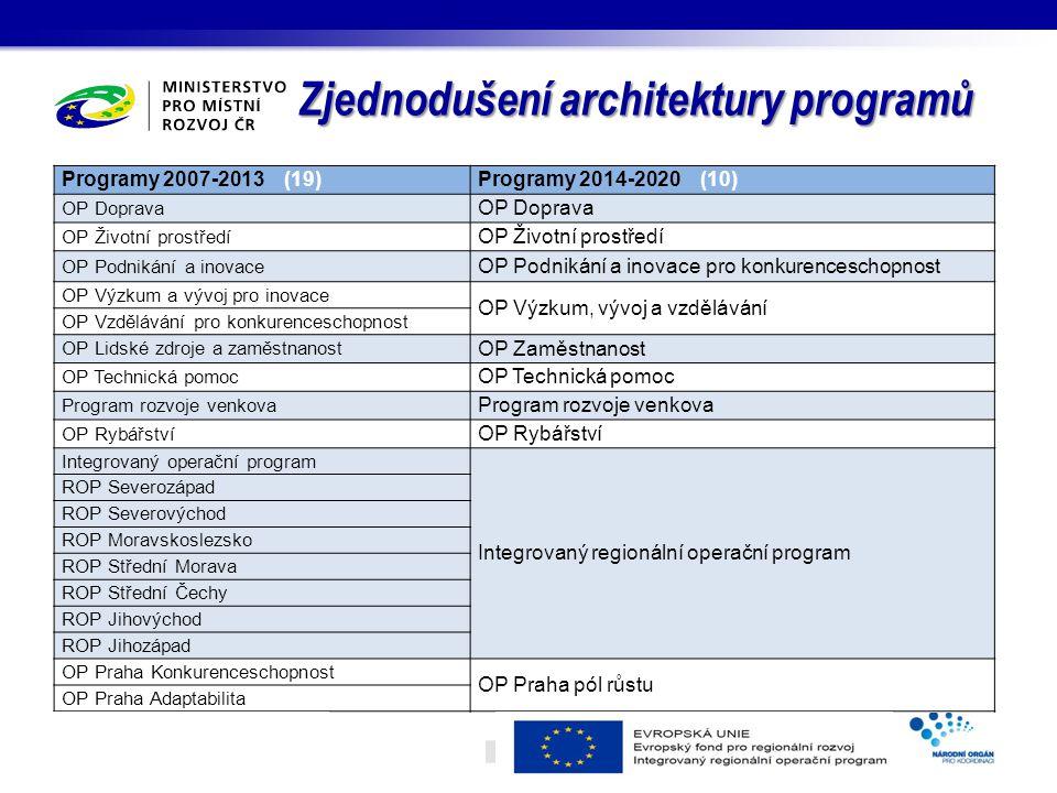 Programy 2007-2013 (19)Programy 2014-2020 (10) OP Doprava OP Životní prostředí OP Podnikání a inovace OP Podnikání a inovace pro konkurenceschopnost OP Výzkum a vývoj pro inovace OP Výzkum, vývoj a vzdělávání OP Vzdělávání pro konkurenceschopnost OP Lidské zdroje a zaměstnanost OP Zaměstnanost OP Technická pomoc Program rozvoje venkova OP Rybářství Integrovaný operační program Integrovaný regionální operační program ROP Severozápad ROP Severovýchod ROP Moravskoslezsko ROP Střední Morava ROP Střední Čechy ROP Jihovýchod ROP Jihozápad OP Praha Konkurenceschopnost OP Praha pól růstu OP Praha Adaptabilita Zjednodušení architektury programů