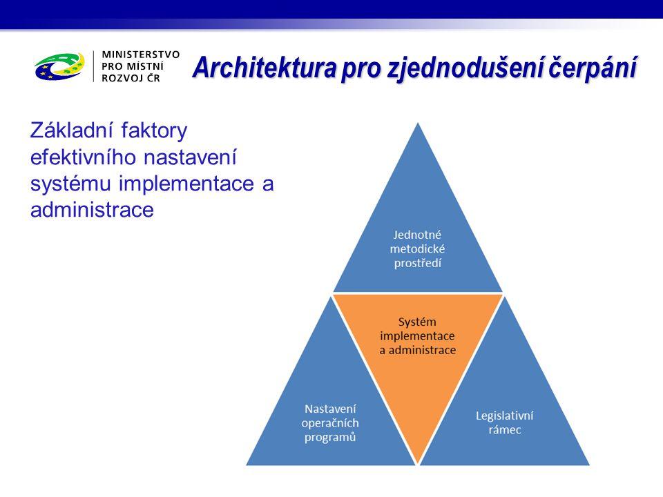 Architektura pro zjednodušení čerpání Základní faktory efektivního nastavení systému implementace a administrace