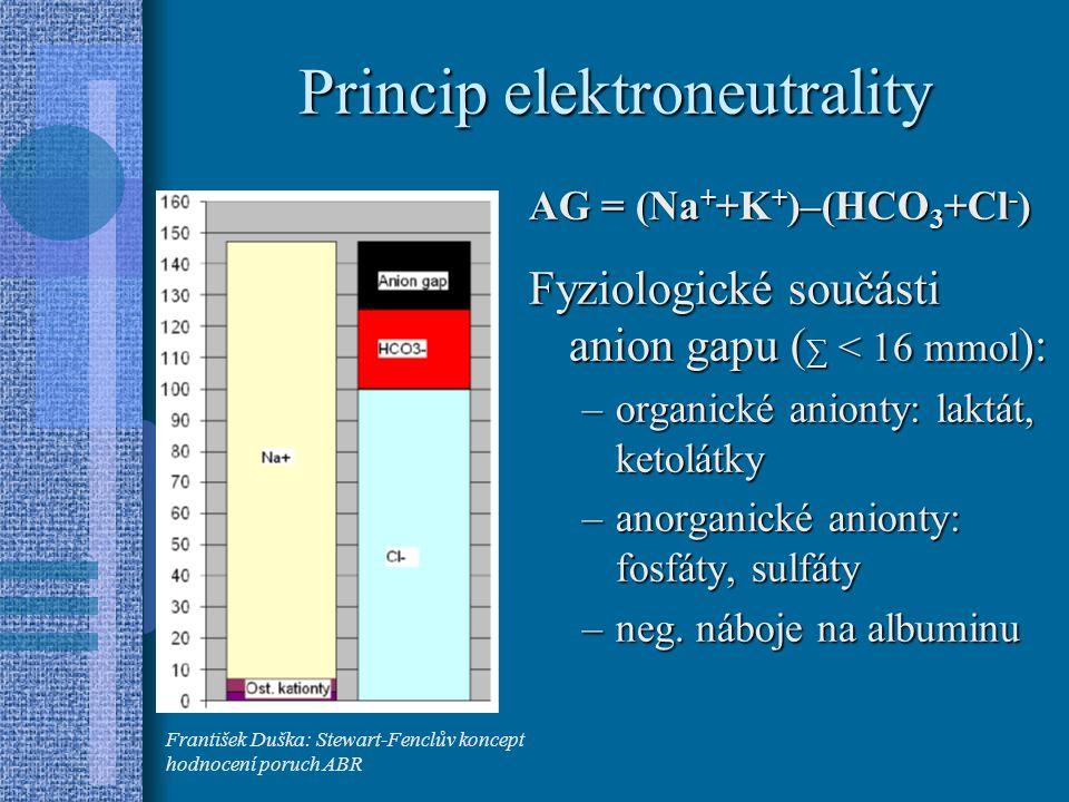 Princip elektroneutrality AG = (Na + +K + )–(HCO 3 +Cl - ) Fyziologické součásti anion gapu ( ∑ < 16 mmol ): –organické anionty: laktát, ketolátky –anorganické anionty: fosfáty, sulfáty –neg.