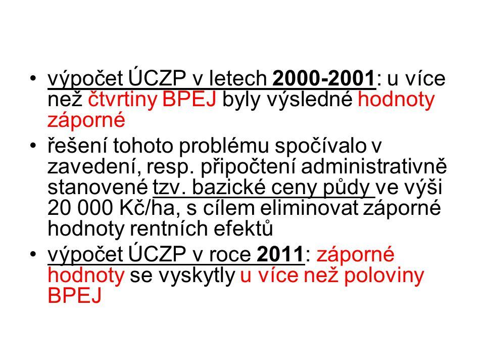 výpočet ÚCZP v letech 2000-2001: u více než čtvrtiny BPEJ byly výsledné hodnoty záporné řešení tohoto problému spočívalo v zavedení, resp.