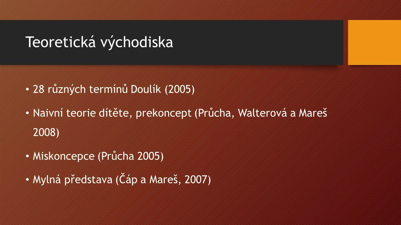 Teoretická východiska 28 různých termínů Doulík (2005) Naivní teorie dítěte, prekoncept (Průcha, Walterová a Mareš 2008) Miskoncepce (Průcha 2005) Mylná představa (Čáp a Mareš, 2007)
