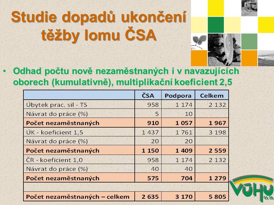 Odhad počtu nově nezaměstnaných i v navazujících oborech (kumulativně), multiplikační koeficient 2,5Odhad počtu nově nezaměstnaných i v navazujících oborech (kumulativně), multiplikační koeficient 2,5 Studie dopadů ukončení těžby lomu ČSA