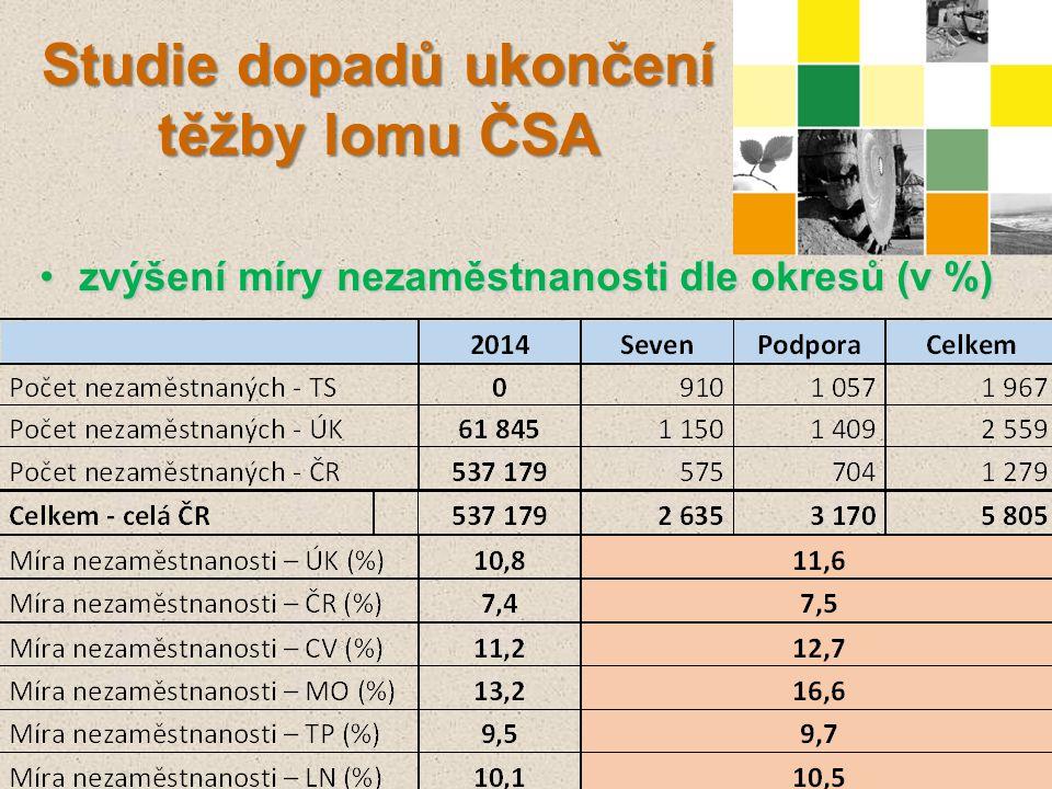 zvýšení míry nezaměstnanosti dle okresů (v %)zvýšení míry nezaměstnanosti dle okresů (v %) Studie dopadů ukončení těžby lomu ČSA