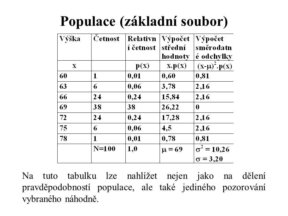 Populace (základní soubor) Na tuto tabulku lze nahlížet nejen jako na dělení pravděpodobností populace, ale také jediného pozorování vybraného náhodně