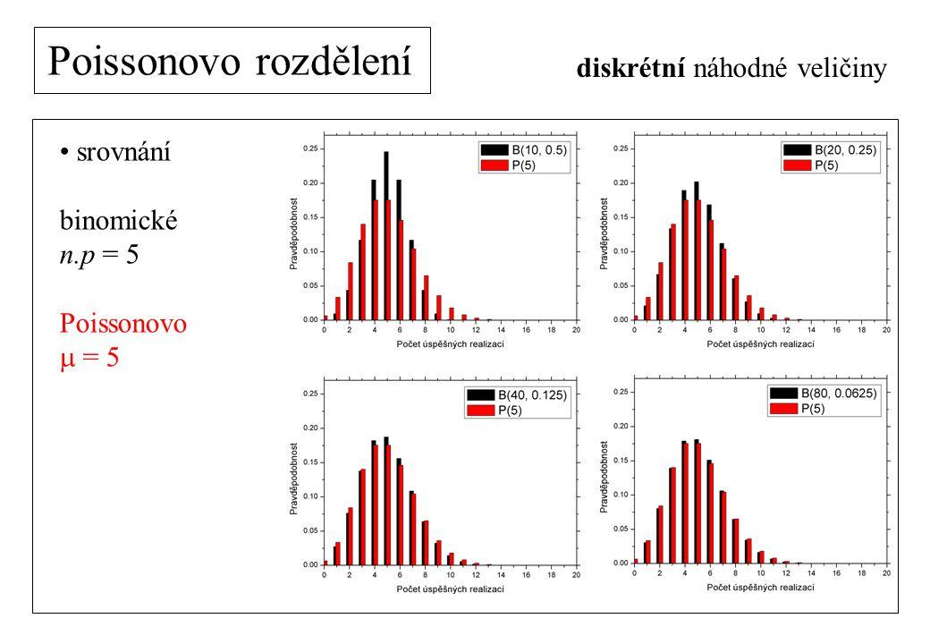 Poissonovo rozdělení srovnání binomické n.p = 5 Poissonovo  = 5 diskrétní náhodné veličiny