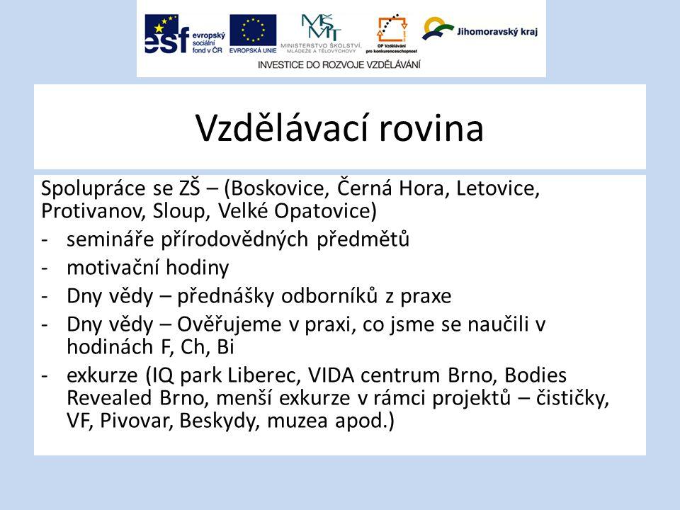 Vzdělávací rovina Spolupráce se ZŠ – (Boskovice, Černá Hora, Letovice, Protivanov, Sloup, Velké Opatovice) -semináře přírodovědných předmětů -motivační hodiny -Dny vědy – přednášky odborníků z praxe -Dny vědy – Ověřujeme v praxi, co jsme se naučili v hodinách F, Ch, Bi -exkurze (IQ park Liberec, VIDA centrum Brno, Bodies Revealed Brno, menší exkurze v rámci projektů – čističky, VF, Pivovar, Beskydy, muzea apod.)