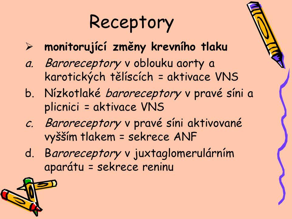 Receptory  jejichž aktivace vede ke změně krevního tlaku a.Chemoreceptory v oblouku aorty a karotických tělíscích = aktivace VNS b.Chemoreceptory v CNS = aktivace VNS c.Stretch receptory v plicích = aktivace VNS d.Chemoreceptory v cévách pro pO 2, pCO 2, pH = lokální regulační reakce e.Chemoreceptory v ledvinách = snížená koncentrace Na+ zvýší sekreci aldosteronu
