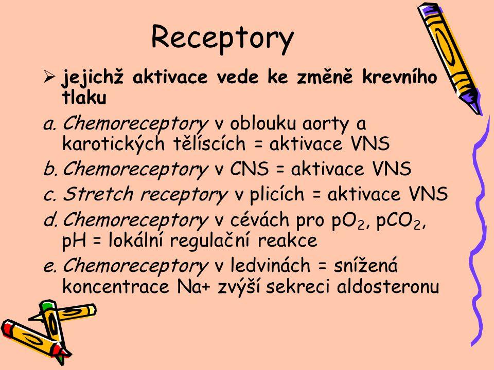 Receptory  jejichž aktivace vede ke změně krevního tlaku a.Chemoreceptory v oblouku aorty a karotických tělíscích = aktivace VNS b.Chemoreceptory v C