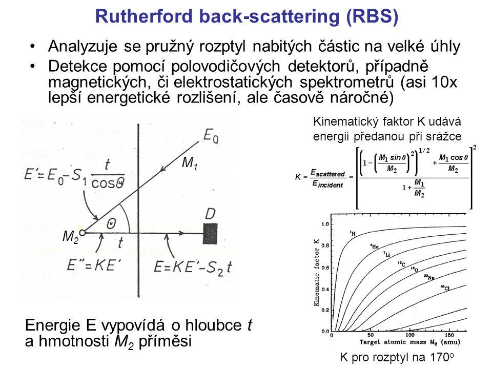 Rutherford back-scattering (RBS) Analyzuje se pružný rozptyl nabitých částic na velké úhly Detekce pomocí polovodičových detektorů, případně magnetick