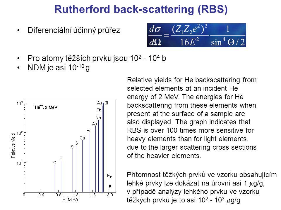 Rutherford back-scattering (RBS) Diferenciální účinný průřez Pro atomy těžších prvků jsou 10 2 - 10 4 b NDM je asi 10 -10 g Relative yields for He bac