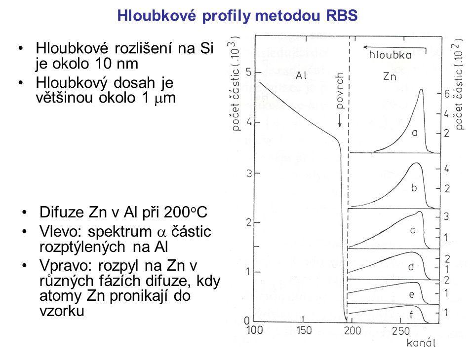 Hloubkové profily metodou RBS Hloubkové rozlišení na Si je okolo 10 nm Hloubkový dosah je většinou okolo 1  m Difuze Zn v Al při 200 o C Vlevo: spekt