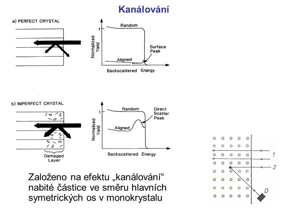 """Kanálování Založeno na efektu """"kanálování"""" nabité částice ve směru hlavních symetrických os v monokrystalu"""