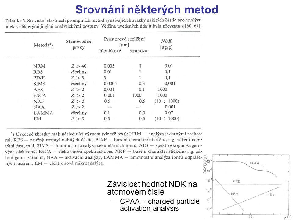 Srovnání některých metod Závislost hodnot NDK na atomovém čísle –CPAA – charged particle activation analysis