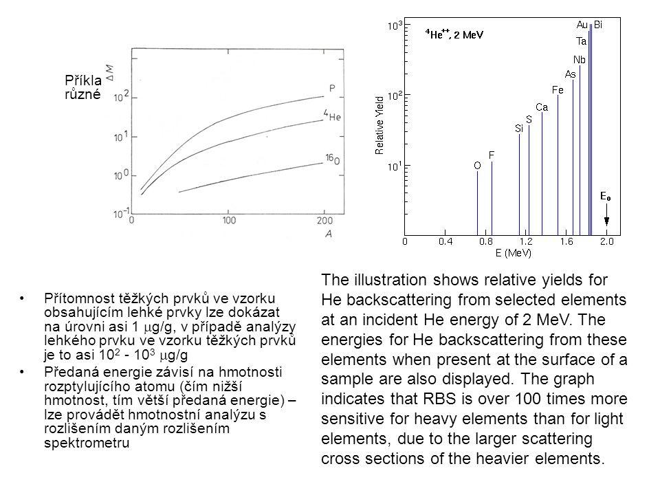 Příklady hmotnostního rozlišení pro různé projektily Přítomnost těžkých prvků ve vzorku obsahujícím lehké prvky lze dokázat na úrovni asi 1  g/g, v p