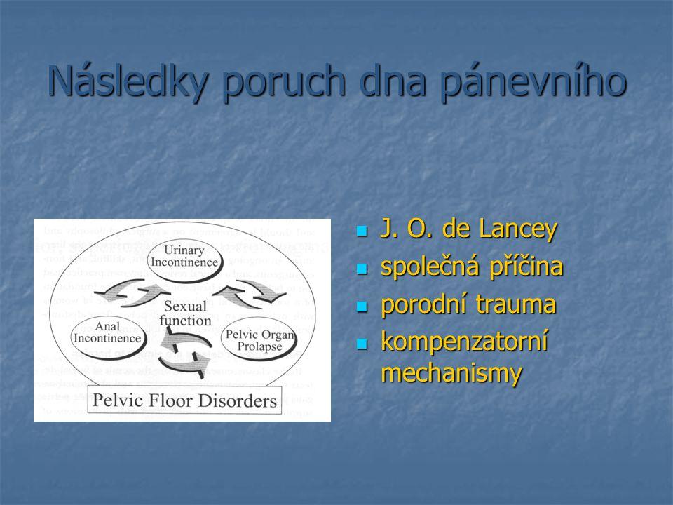 Následky poruch dna pánevního J. O. de Lancey J. O. de Lancey společná příčina společná příčina porodní trauma porodní trauma kompenzatorní mechanismy