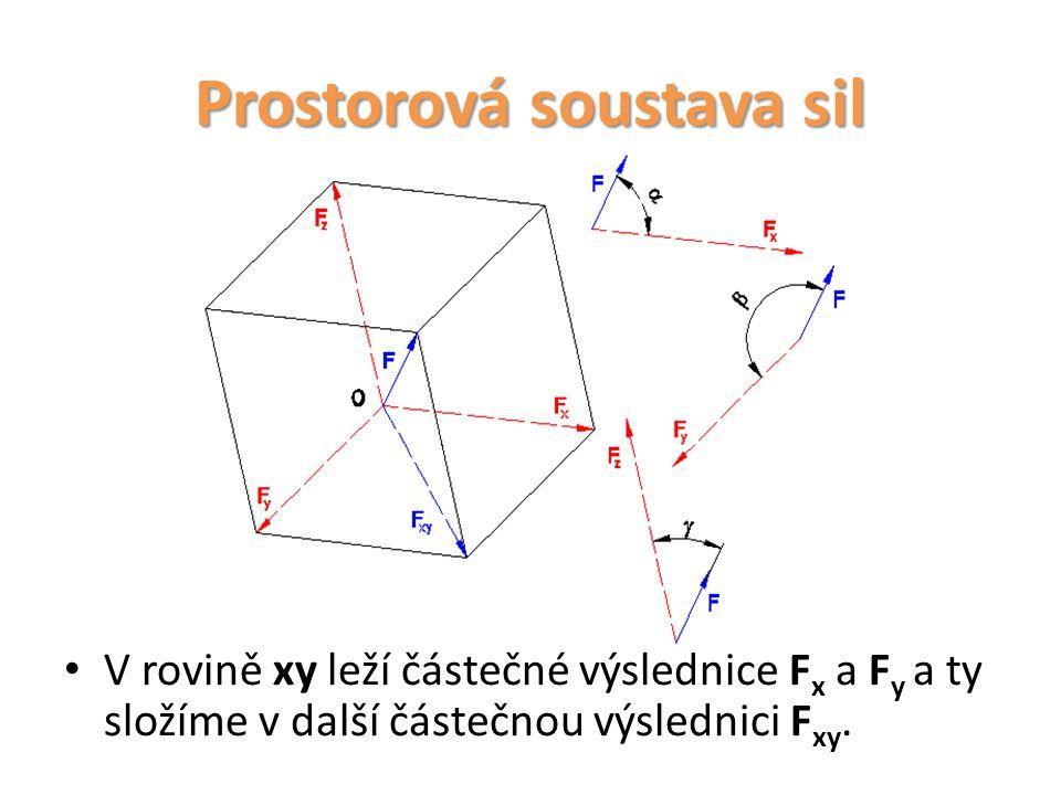 Prostorová soustava sil V rovině xy leží částečné výslednice F x a F y a ty složíme v další částečnou výslednici F xy.