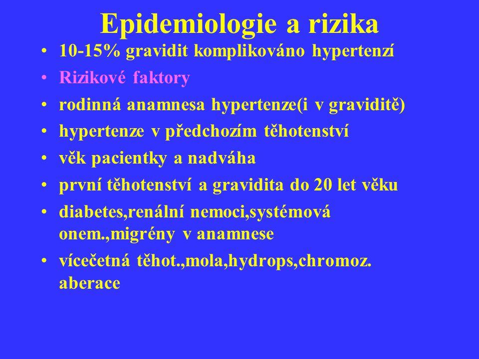 Epidemiologie a rizika 10-15% gravidit komplikováno hypertenzí Rizikové faktory rodinná anamnesa hypertenze(i v graviditě) hypertenze v předchozím těh
