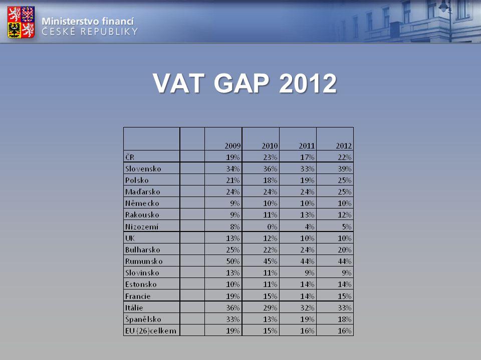 VAT GAP 2012