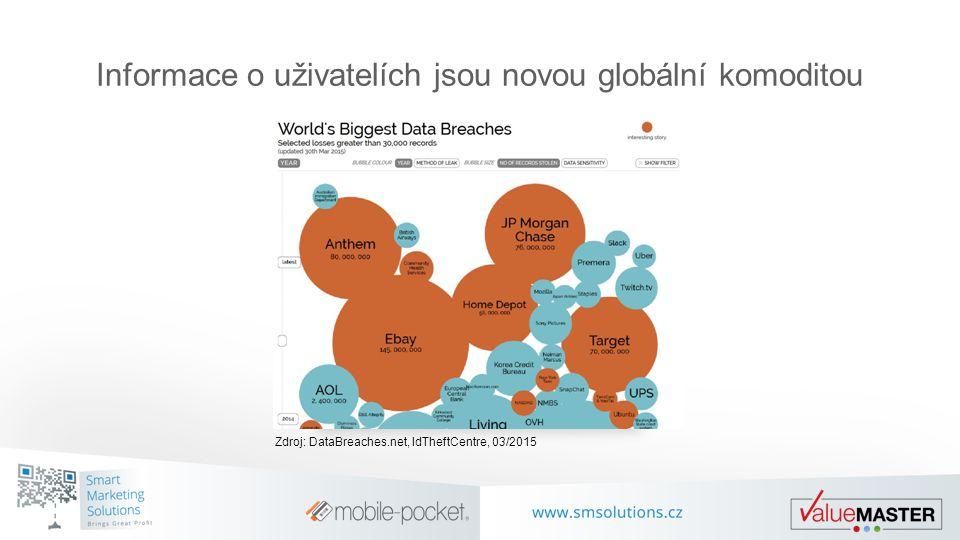 Zdroj: DataBreaches.net, IdTheftCentre, 03/2015 Informace o uživatelích jsou novou globální komoditou