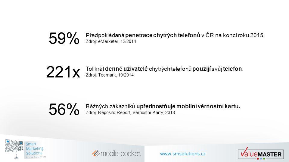 59% Předpokládaná penetrace chytrých telefonů v ČR na konci roku 2015. Zdroj: eMarketer, 12/2014 221x Tolikrát denně uživatelé chytrých telefonů použi