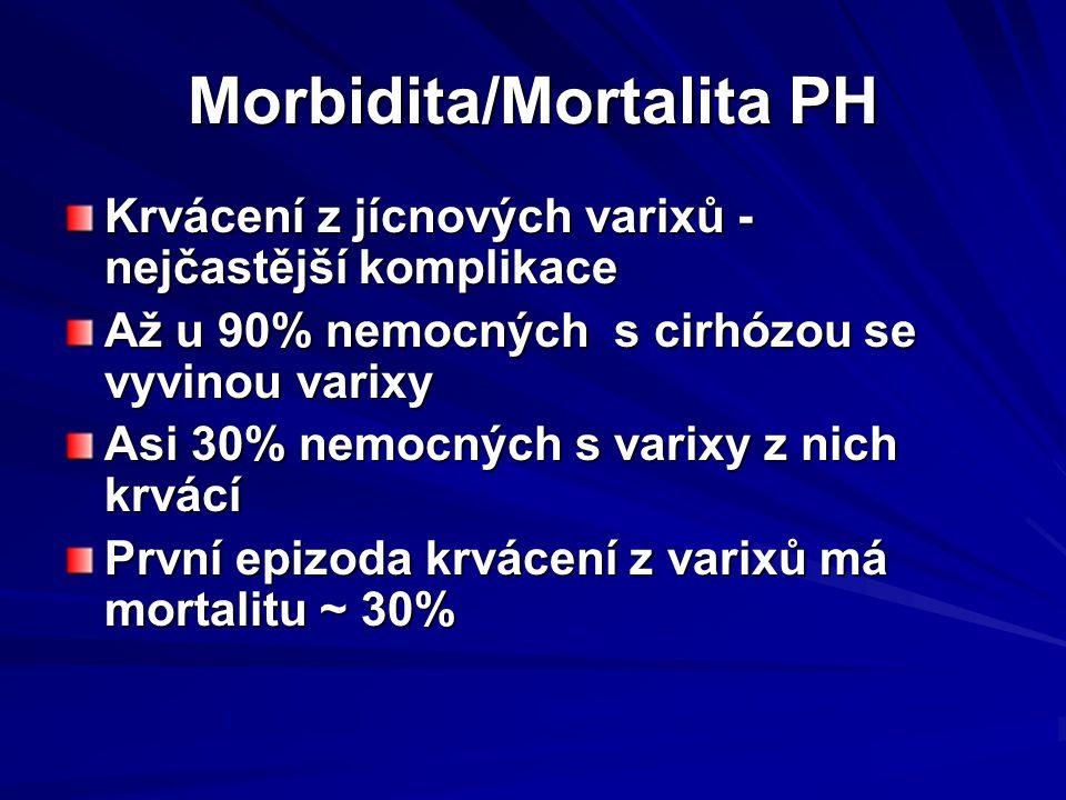 Morbidita/Mortalita PH Krvácení z jícnových varixů - nejčastější komplikace Až u 90% nemocných s cirhózou se vyvinou varixy Asi 30% nemocných s varixy z nich krvácí První epizoda krvácení z varixů má mortalitu ~ 30%