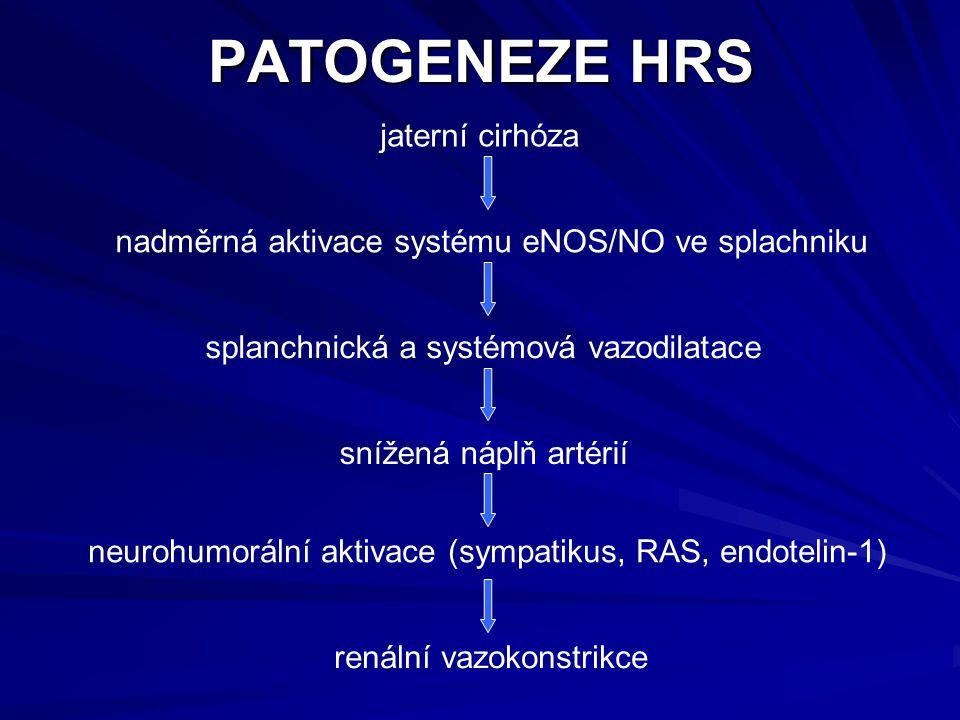 PATOGENEZE HRS jaterní cirhóza nadměrná aktivace systému eNOS/NO ve splachniku splanchnická a systémová vazodilatace snížená náplň artérií neurohumorální aktivace (sympatikus, RAS, endotelin-1) renální vazokonstrikce