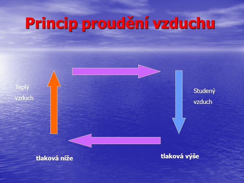 Princip proudění vzduchu tlaková níže tlaková výše Studený vzduch Teplý vzduch