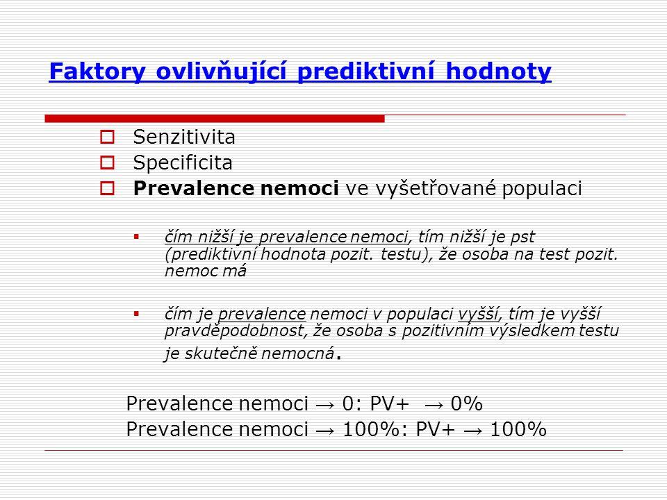 Faktory ovlivňující prediktivní hodnoty  Senzitivita  Specificita  Prevalence nemoci ve vyšetřované populaci  čím nižší je prevalence nemoci, tím nižší je pst (prediktivní hodnota pozit.
