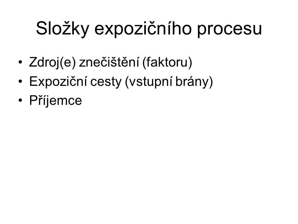 Složky expozičního procesu Zdroj(e) znečištění (faktoru) Expoziční cesty (vstupní brány) Příjemce