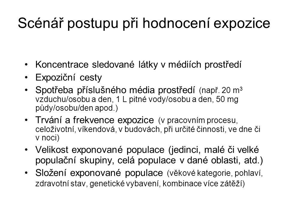 Scénář postupu při hodnocení expozice Koncentrace sledované látky v médiích prostředí Expoziční cesty Spotřeba příslušného média prostředí (např. 20 m