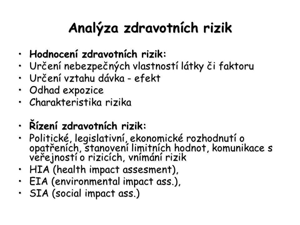 Analýza zdravotních rizik Hodnocení zdravotních rizik:Hodnocení zdravotních rizik: Určení nebezpečných vlastností látky či faktoruUrčení nebezpečných
