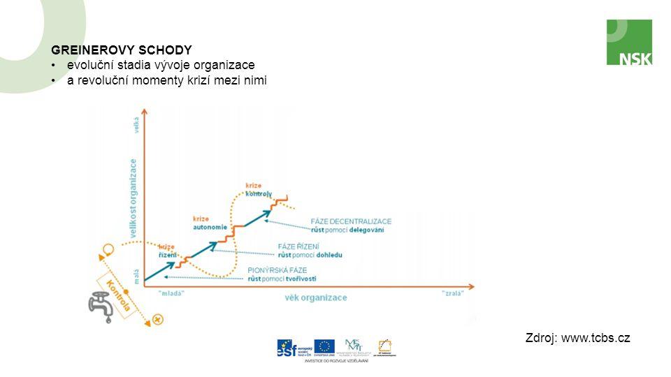 Zdroj: www.tcbs.cz GREINEROVY SCHODY evoluční stadia vývoje organizace a revoluční momenty krizí mezi nimi