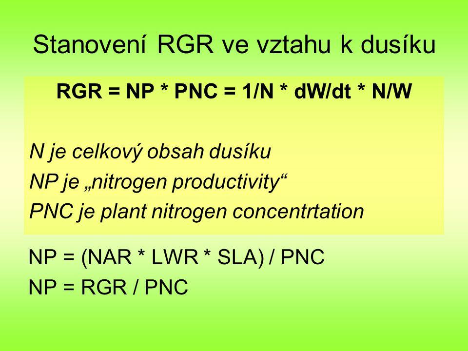 """Stanovení RGR ve vztahu k dusíku NP = (NAR * LWR * SLA) / PNC NP = RGR / PNC RGR = NP * PNC = 1/N * dW/dt * N/W N je celkový obsah dusíku NP je """"nitrogen productivity PNC je plant nitrogen concentrtation"""