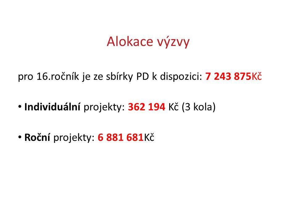 Alokace výzvy pro 16.ročník je ze sbírky PD k dispozici: 7 243 875Kč Individuální projekty: 362 194 Kč (3 kola) Roční projekty: 6 881 681Kč