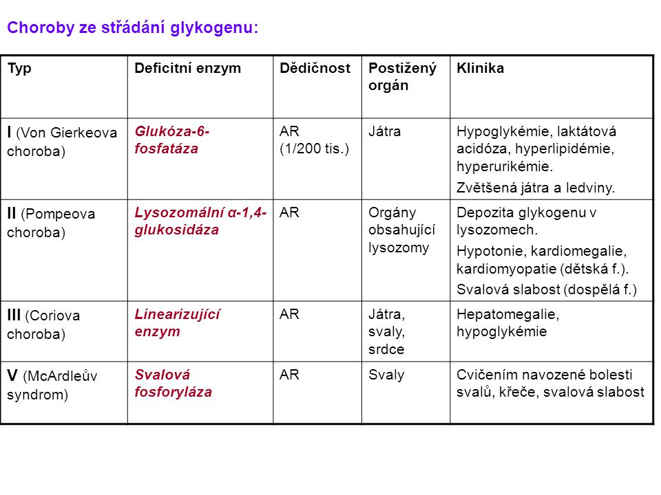 TypDeficitní enzymDědičnostPostižený orgán Klinika I (Von Gierkeova choroba) Glukóza-6- fosfatáza AR (1/200 tis.) JátraHypoglykémie, laktátová acidóza