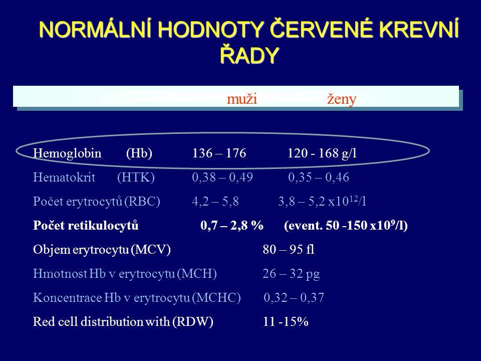 NEIMUNNÍ ZÍSKANÉ HEMOLYTICKÉ ANÉMIE MECHANICKÉ A FYZIKÁLNÍ PŘÍČINY vadná srdeční chlopeň pochodová hemoglobinurie mikroangiopatické hemolytické anémie rozsáhlé popáleniny METABOLICKÉ PŘÍČINY jaterní choroby, alkoholismus hypofosfatémie hereditární abetalipoproteinemie podvýživa nadbytek mědi, Wilsonova choroba CHEMICKÉ LÁTKY oxidační činidla, hadí jedy INFEKCE přímá infekce erytrocytů: malárie aj.