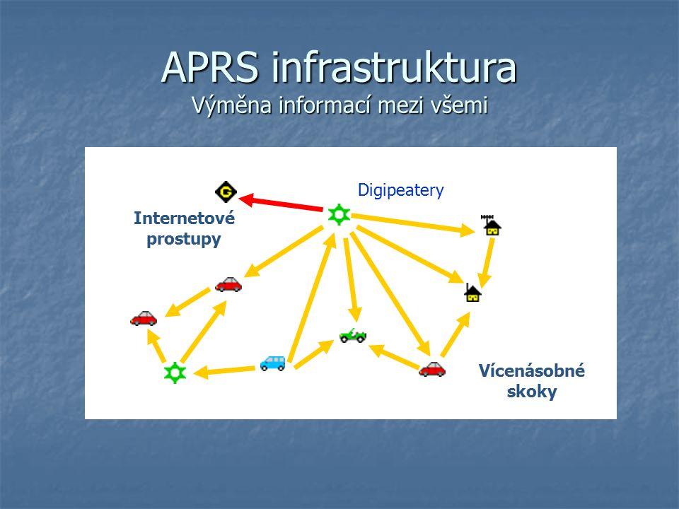 Aa APRS infrastruktura Výměna informací mezi všemi Vícenásobné skoky Internetové prostupy Digipeatery