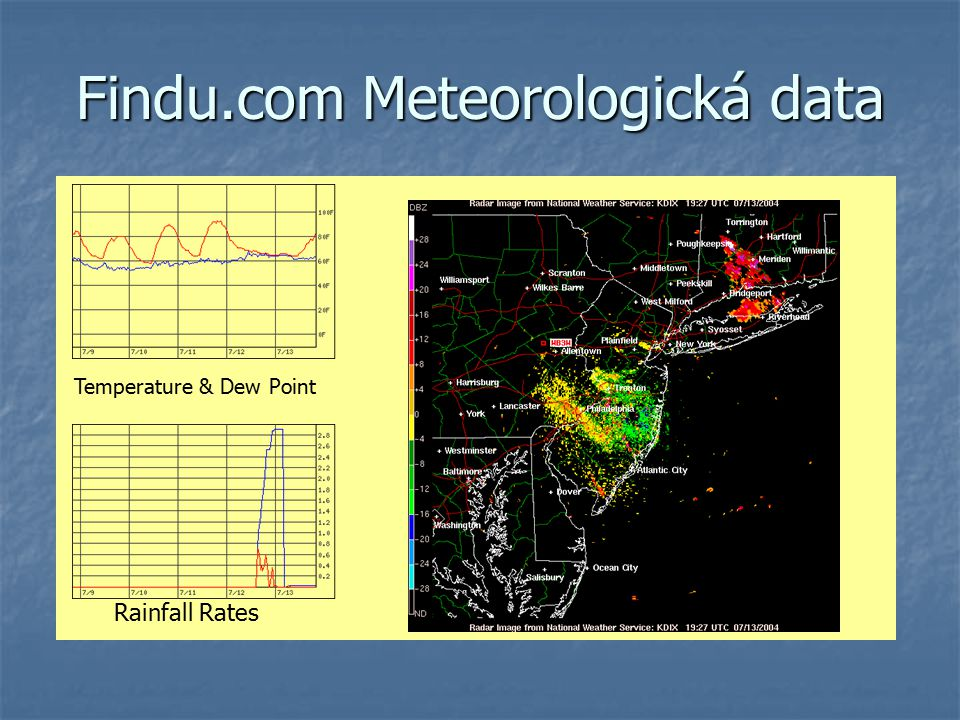 Findu.com Meteorologická data Temperature & Dew Point Rainfall Rates