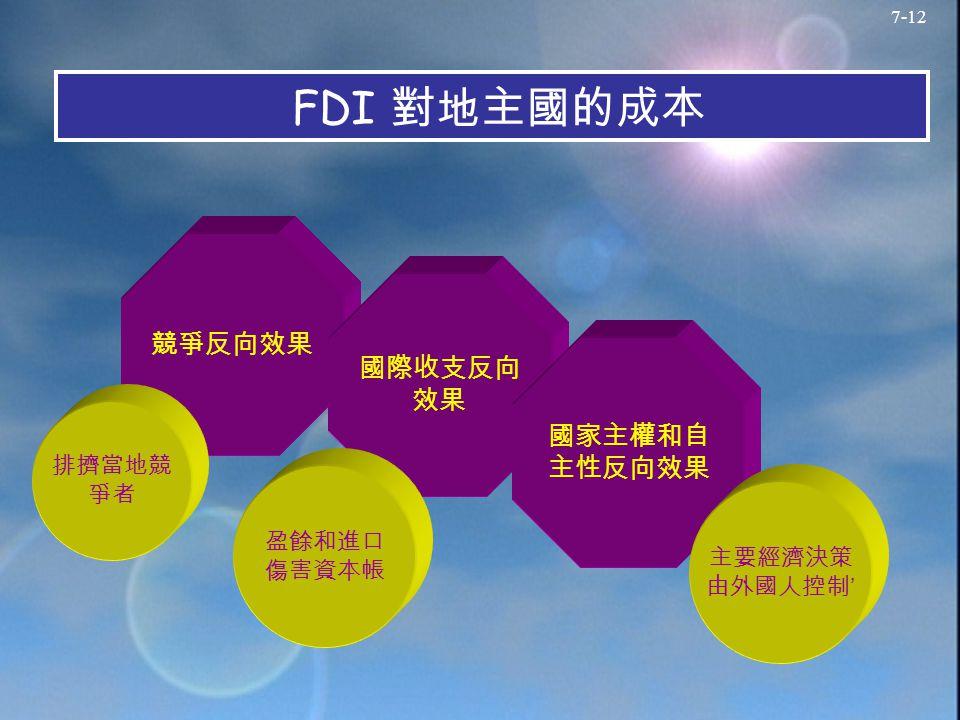 7-12 FDI 對地主國的成本 競爭反向效果 國際收支反向 效果 國家主權和自 主性反向效果 排擠當地競 爭者 盈餘和進口 傷害資本帳 主要經濟決策 由外國人控制 '