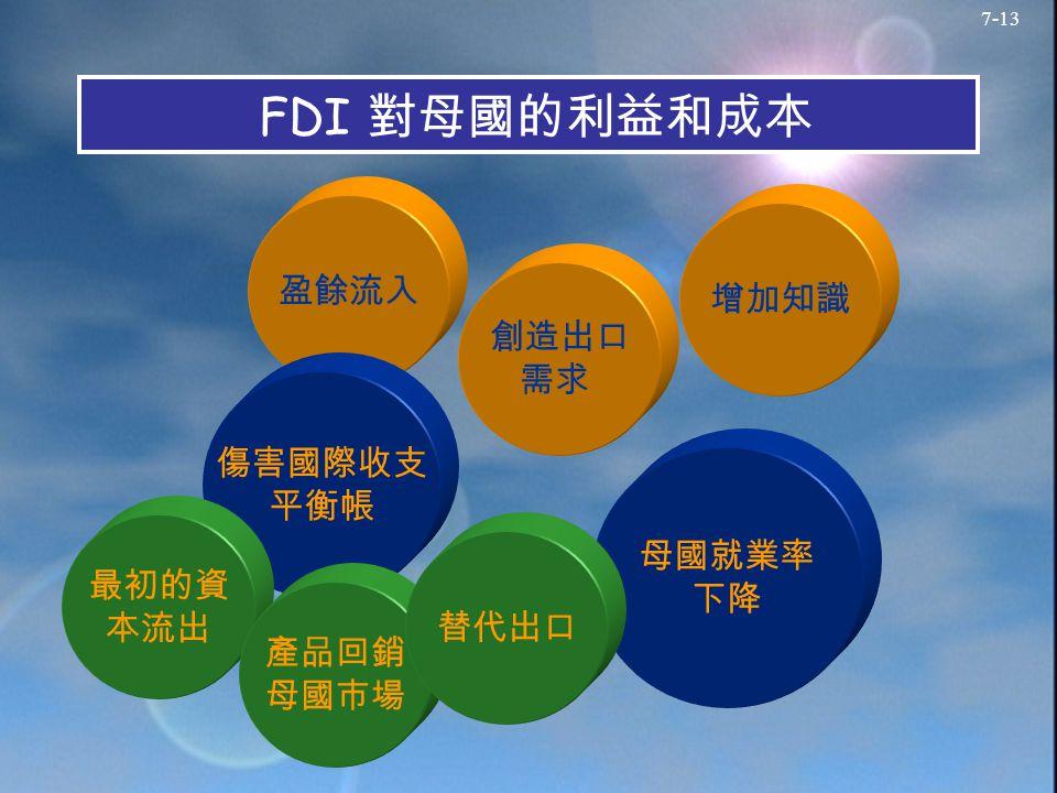 7-13 FDI 對母國的利益和成本 盈餘流入 創造出口 需求 增加知識 傷害國際收支 平衡帳 母國就業率 下降 最初的資 本流出 產品回銷 母國市場 替代出口