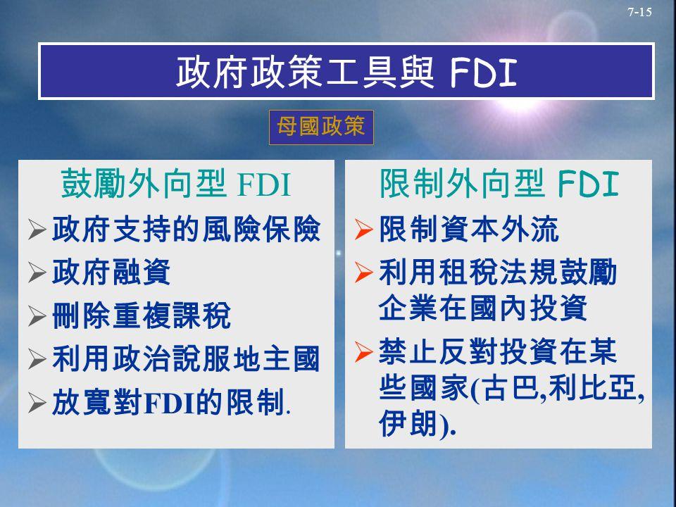 7-15 政府政策工具與 FDI 鼓勵外向型 FDI  政府支持的風險保險  政府融資  刪除重複課稅  利用政治說服地主國  放寬對 FDI 的限制.