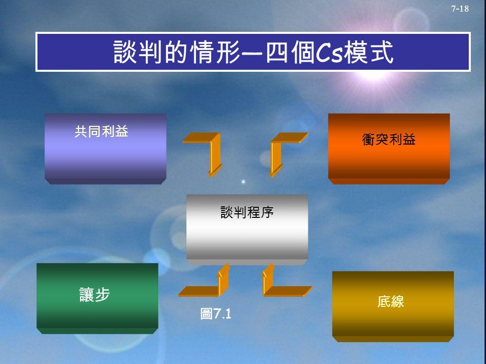 7-18 談判的情形 — 四個 Cs 模式 Compromise 圖 7.1 共同利益 談判程序 衝突利益 底線 讓步