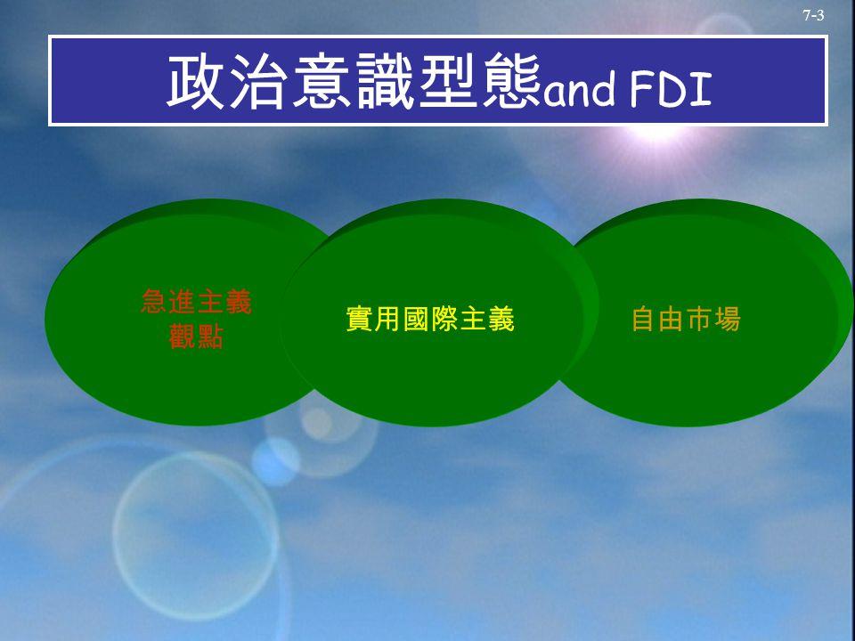 7-3 政治意識型態 and FDI 急進主義 觀點 自由市場實用國際主義