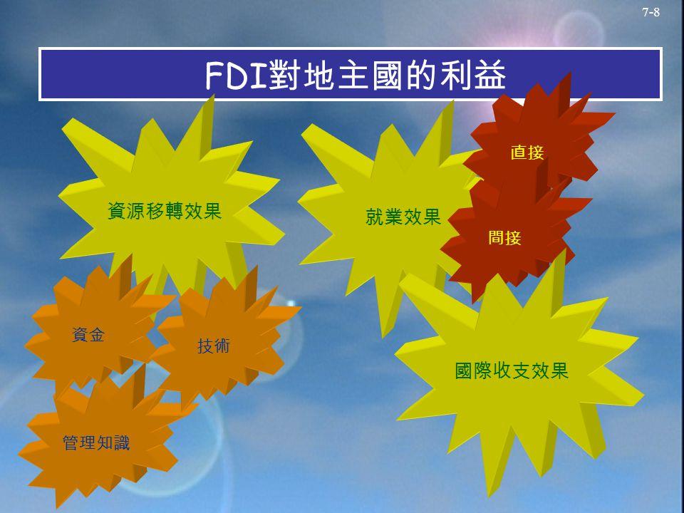 7-8 FDI 對地主國的利益 資源移轉效果 管理知識 資金 技術 就業效果 直接 間接 國際收支效果