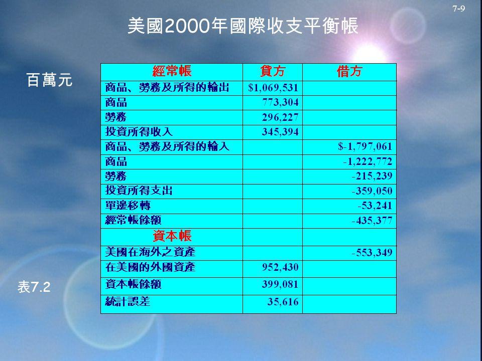 7-9 美國 2000 年國際收支平衡帳 百萬元 表 7.2
