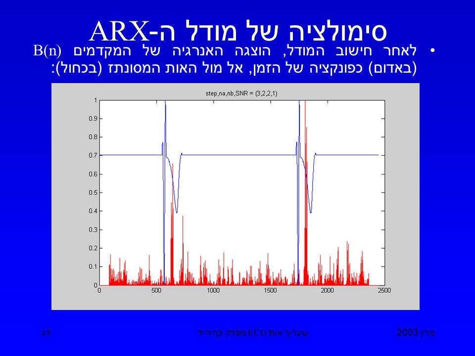 מרץ 2003 שערוך אות ECG מפרק כף היד 45 סימולציה של מודל ה -ARX לאחר חישוב המודל, הוצגה האנרגיה של המקדמים B(n) ( באדום ) כפונקציה של הזמן, אל מול האות המסונתז ( בכחול ):