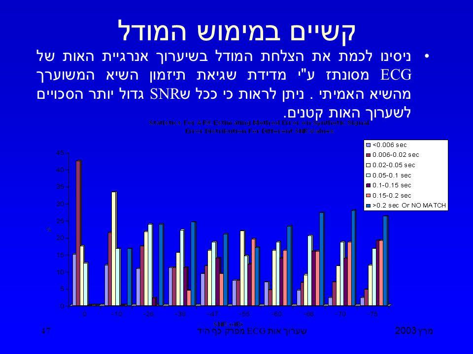 מרץ 2003 שערוך אות ECG מפרק כף היד 47 קשיים במימוש המודל ניסינו לכמת את הצלחת המודל בשיערוך אנרגיית האות של ECG מסונתז ע י מדידת שגיאת תיזמון השיא המשוערך מהשיא האמיתי.