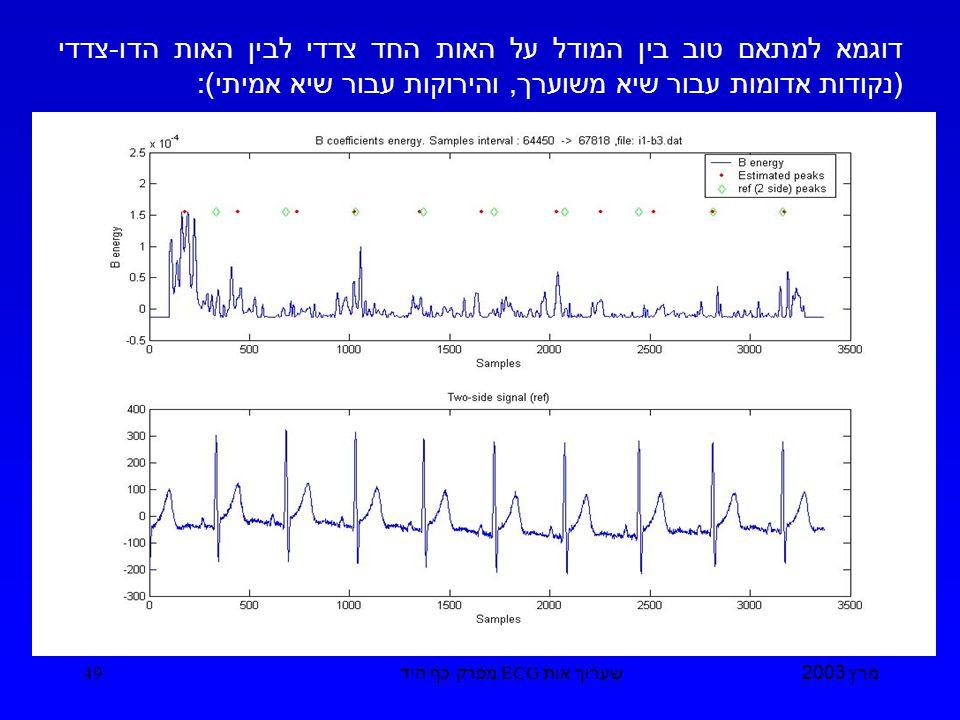 מרץ 2003 שערוך אות ECG מפרק כף היד 49 דוגמא למתאם טוב בין המודל על האות החד צדדי לבין האות הדו - צדדי ( נקודות אדומות עבור שיא משוערך, והירוקות עבור שיא אמיתי ):